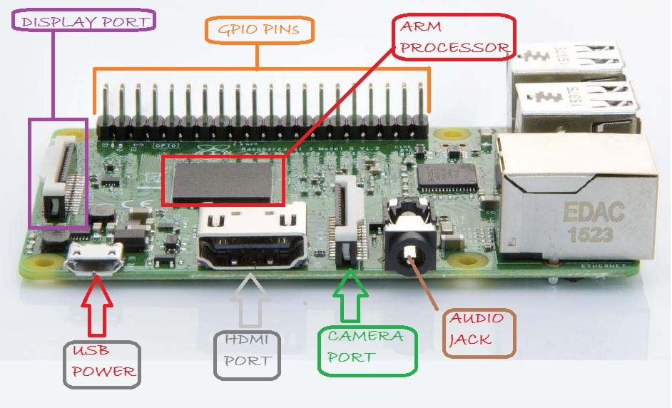 Raspberry Pi GPIO and Python - projectiot123 Technology
