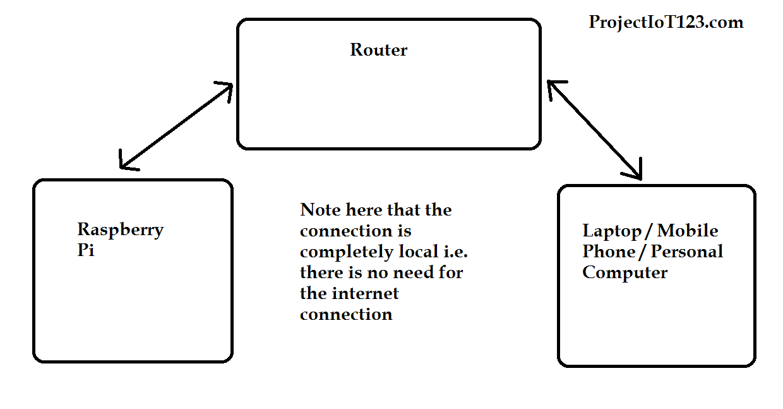 Raspberry based Web Server using Python,Raspberry Web Server Python