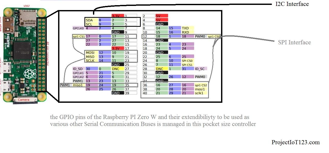 Getting Started With Raspberry Pi zero W,Raspberry Pi zero W pinout