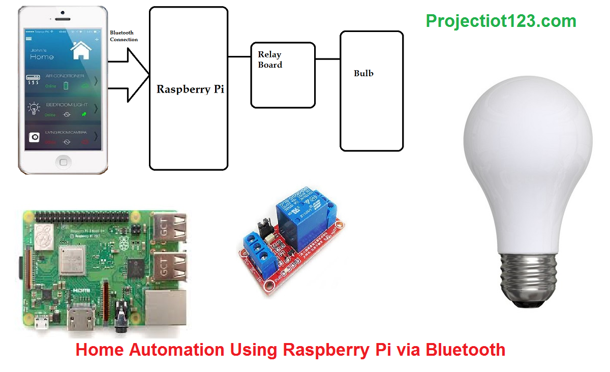 Home Automation Using Raspberry Pi via Bluetooth