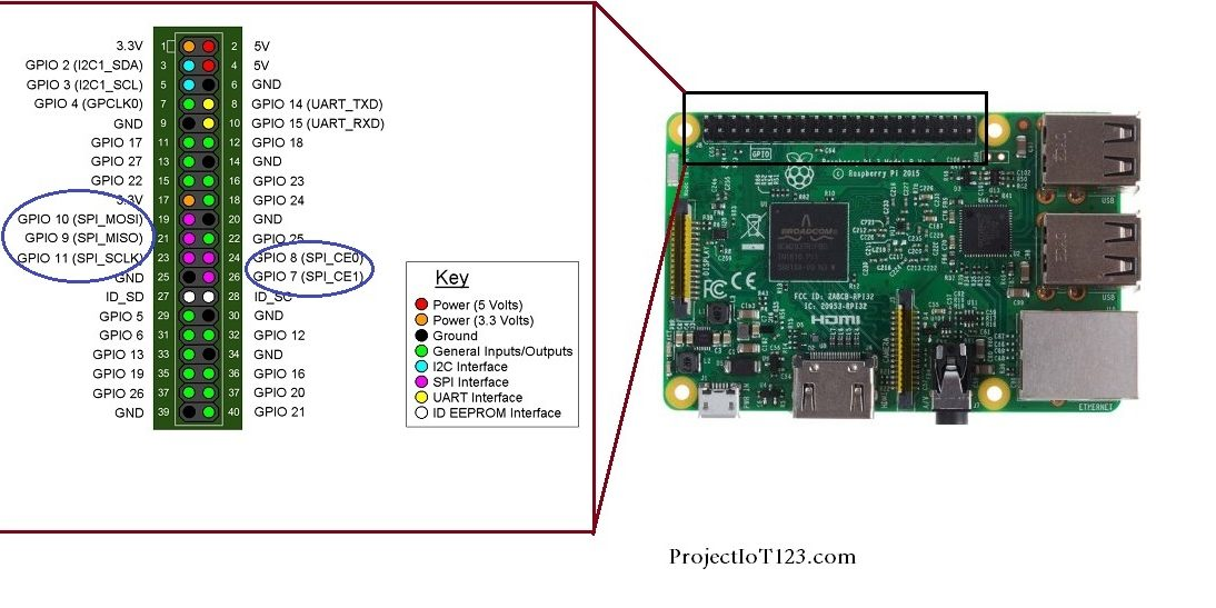 Enabling the SPI port In Raspberry Pi - projectiot123 Technology