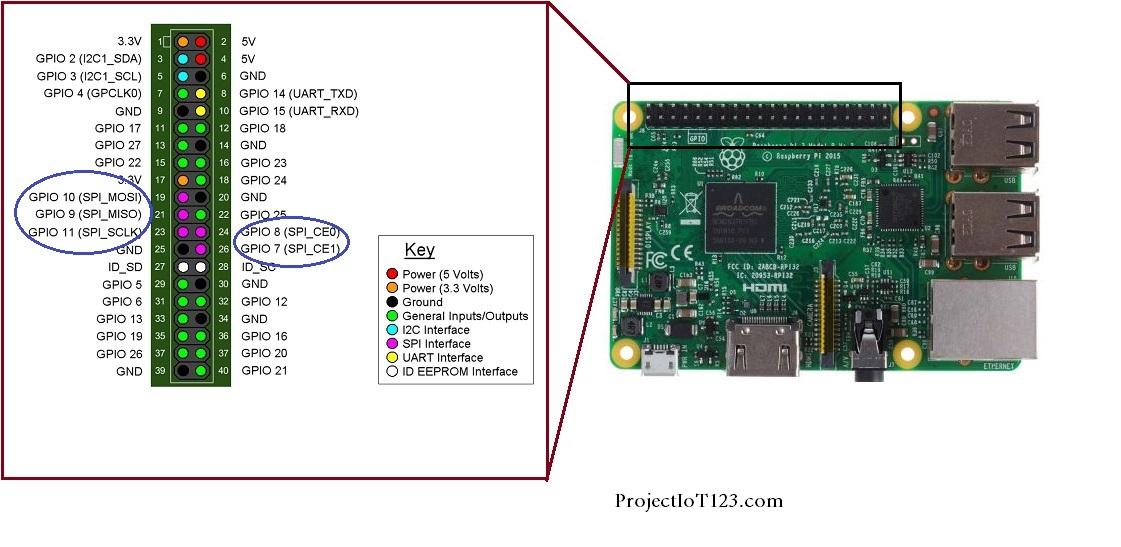 Enabling the SPI port In Raspberry Pi