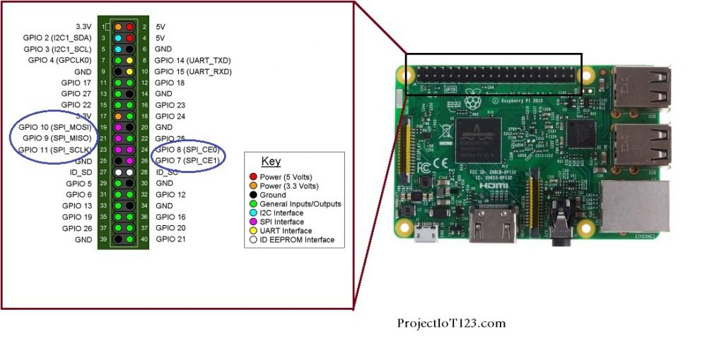 SPI interface of the Raspberry Pi,SPI Raspberry Pi pins