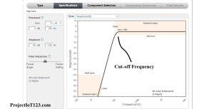 Operational Amplifier high pass filter,frequency response