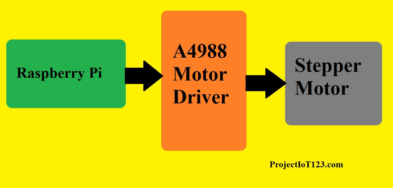 Raspberry PI GPIO interface with A4988