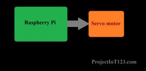 Raspberry Pi Servo Motor Circuit ,Raspberry Pi programming,Raspberry Pi gpio