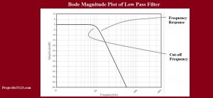 bode plot tutorial using Matlab,bode plot matlab,bode plot of transfer function