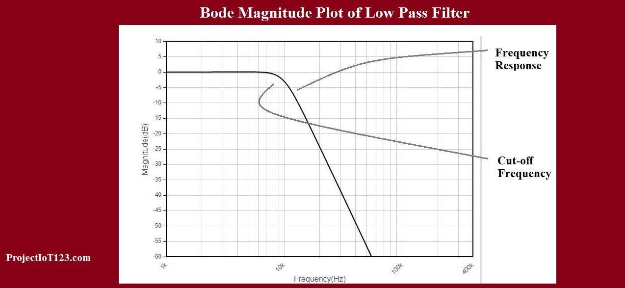 bode plot tutorial using Matlab - projectiot123 Technology