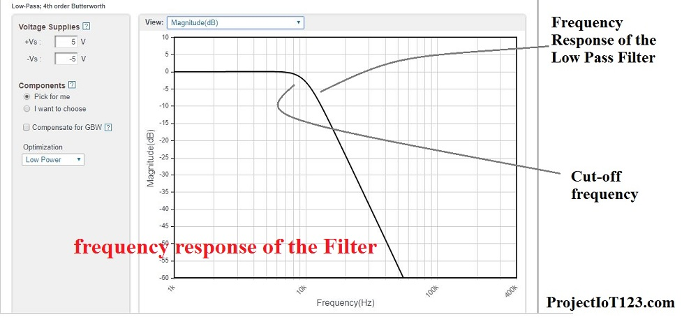 frequency response of the Filter,low pass filter