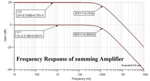 frequency response of amplifiers,frequency response of op amp,op amp frequency response ,summing amplifier
