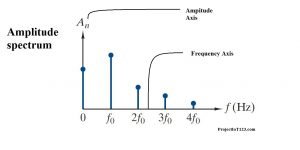 introduction to Fourier series,Amplitude Spectrum