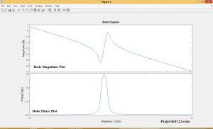 Bode plot example,Bode plot magnitude