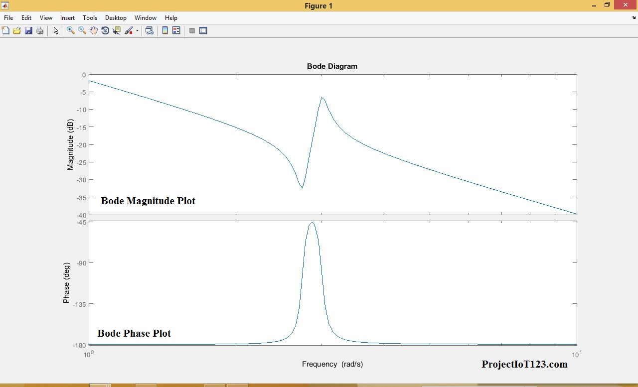 Transfer Function And Bode Plot In Matlab
