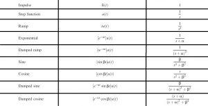 Laplace Transform Pairs,Laplace Transform table,Laplace Transform tutorial