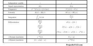 Laplace Transform Properties,Laplace Transform
