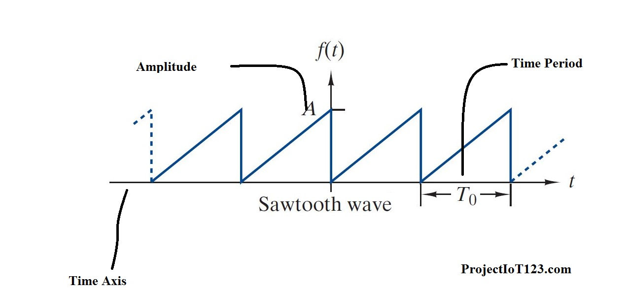 Sawtooth Function Equation