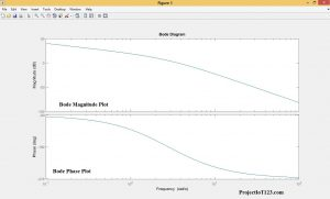 bode plot in matlab,bode plot Diagram,bode plot in matlab Diagram