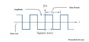 fourier series square wave,fourier series ,fourier series wave