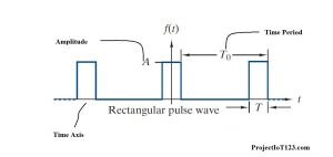 fourier series square wave,Examples of the Periodic Waveform