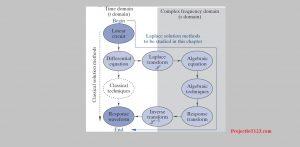 s-Domain Circuit Analysis,laplace transform,laplace transform tutorial,laplace equation