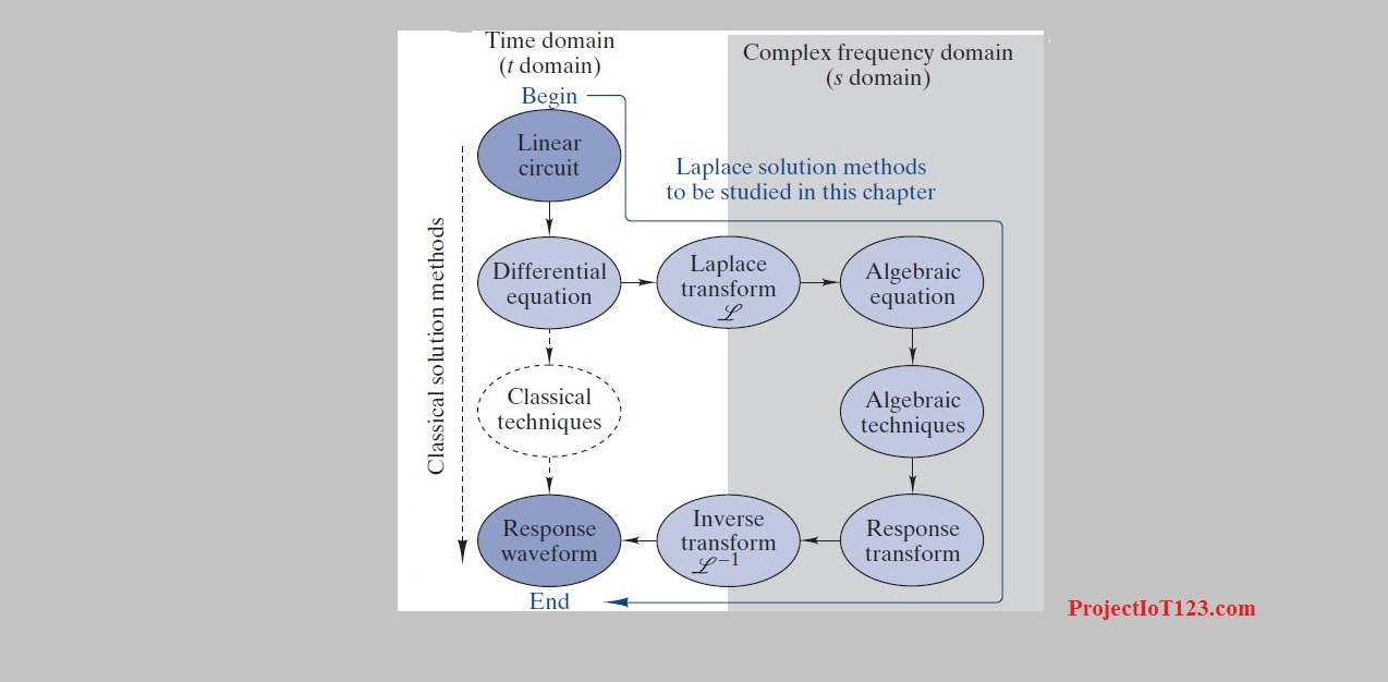Laplace Transform - projectiot123 Technology Information
