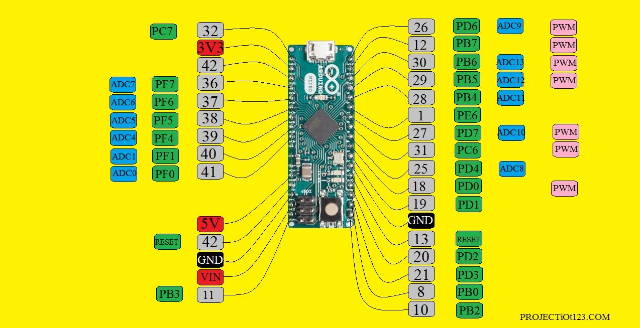 Arduino MICRO pinout,Arduino MICRO