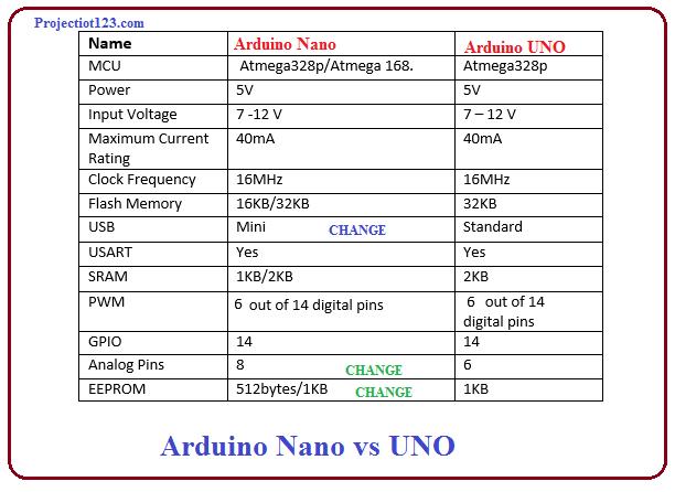 Arduino Nano vs UNO,Arduino Uno and Arduino Nano