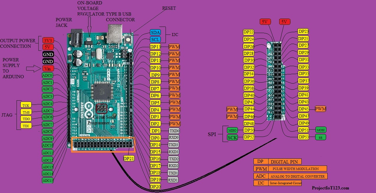 ARDUINO MEGA FOR BEGINNERS - projectiot123 Technology