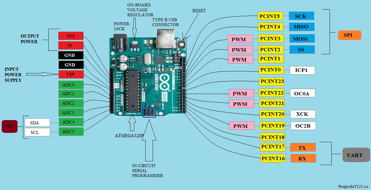 Arduino UNO for Beginners - projectiot123 Technology Information
