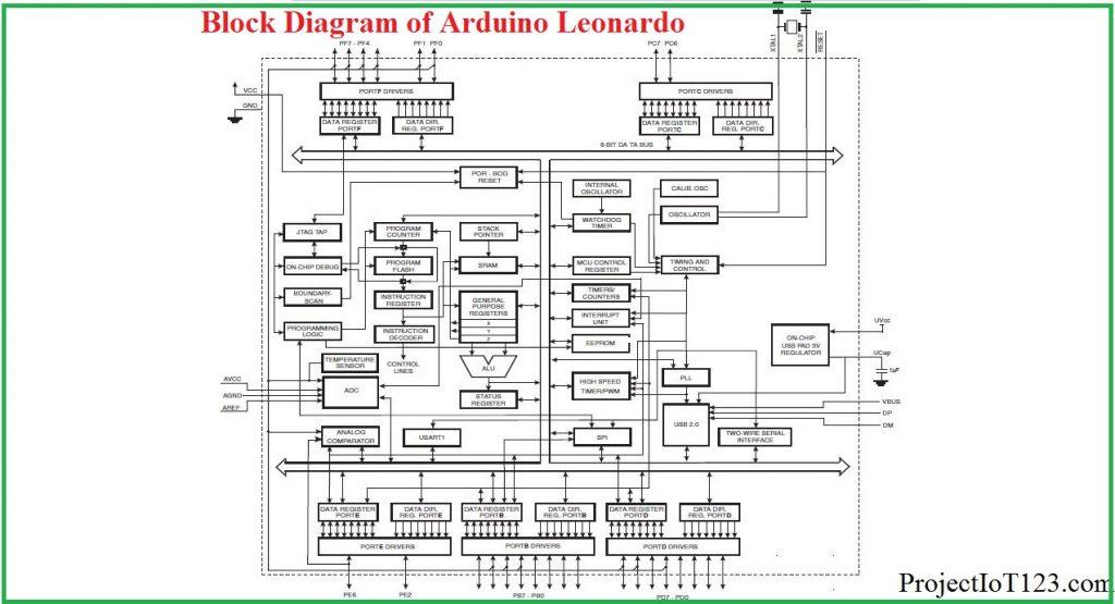 block diagram of Arduino Leonardo
