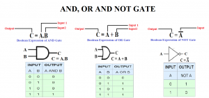 AND Gate,OR Gate,NOT Gate,logic gates