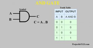 AND GATE,AND Gate Circuit,Truth Table and gate