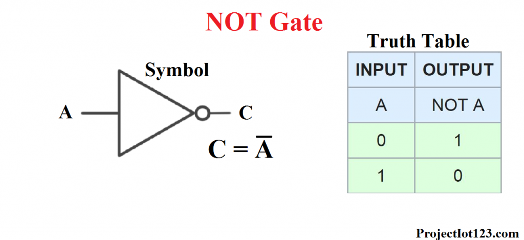 not gate symbol,Logic Gates