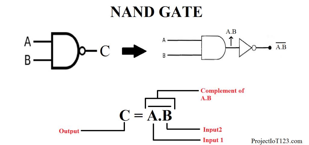 NAND Gate SYMBOL,NAND gate Boolean Expression