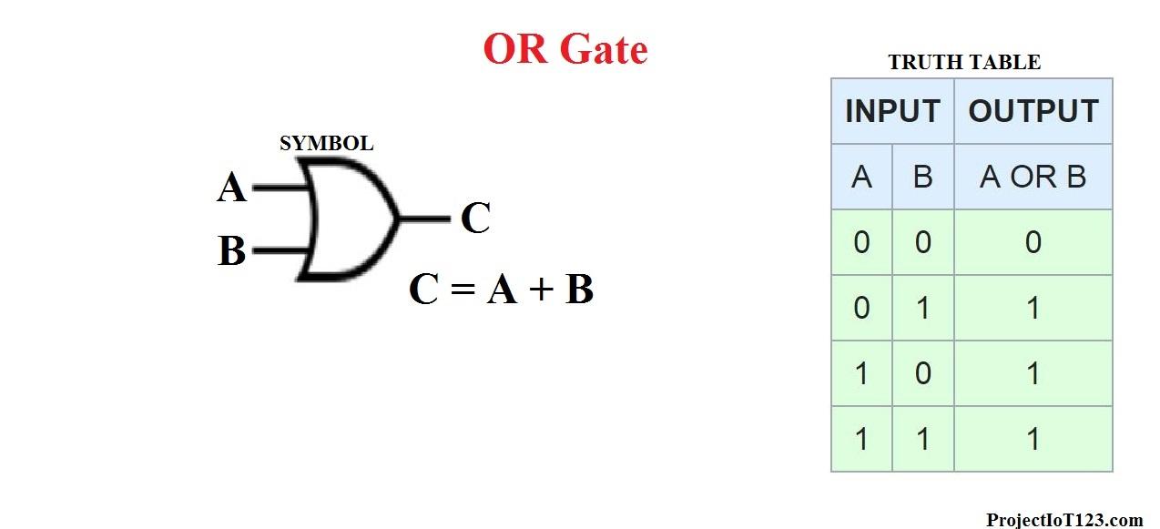 OR GATE,Logic Gates
