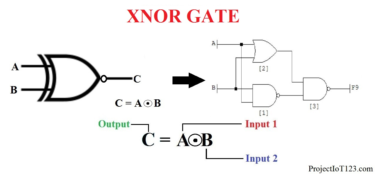 Introduction to XNOR Gate - projectiot123 Technology ... on led circuit diagrams, internet of things diagrams, battery diagrams, electrical diagrams, engine diagrams, motor diagrams, lighting diagrams, smart car diagrams, hvac diagrams, friendship bracelet diagrams, transformer diagrams, series and parallel circuits diagrams, sincgars radio configurations diagrams, switch diagrams, pinout diagrams, honda motorcycle repair diagrams, gmc fuse box diagrams, troubleshooting diagrams, electronic circuit diagrams,