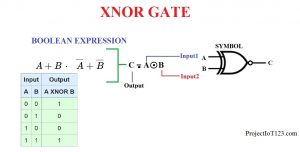 XNOR Gate,XNOR Gate equation