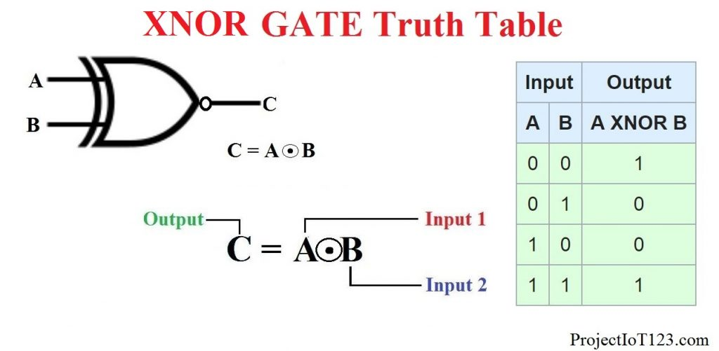 XNOR GATE Truth Table,XNOR GATE