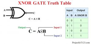 XNOR GATE Truth Table,XNOR GATE