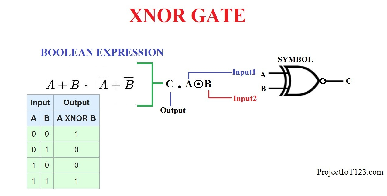 Xor Gate Stick Diagram