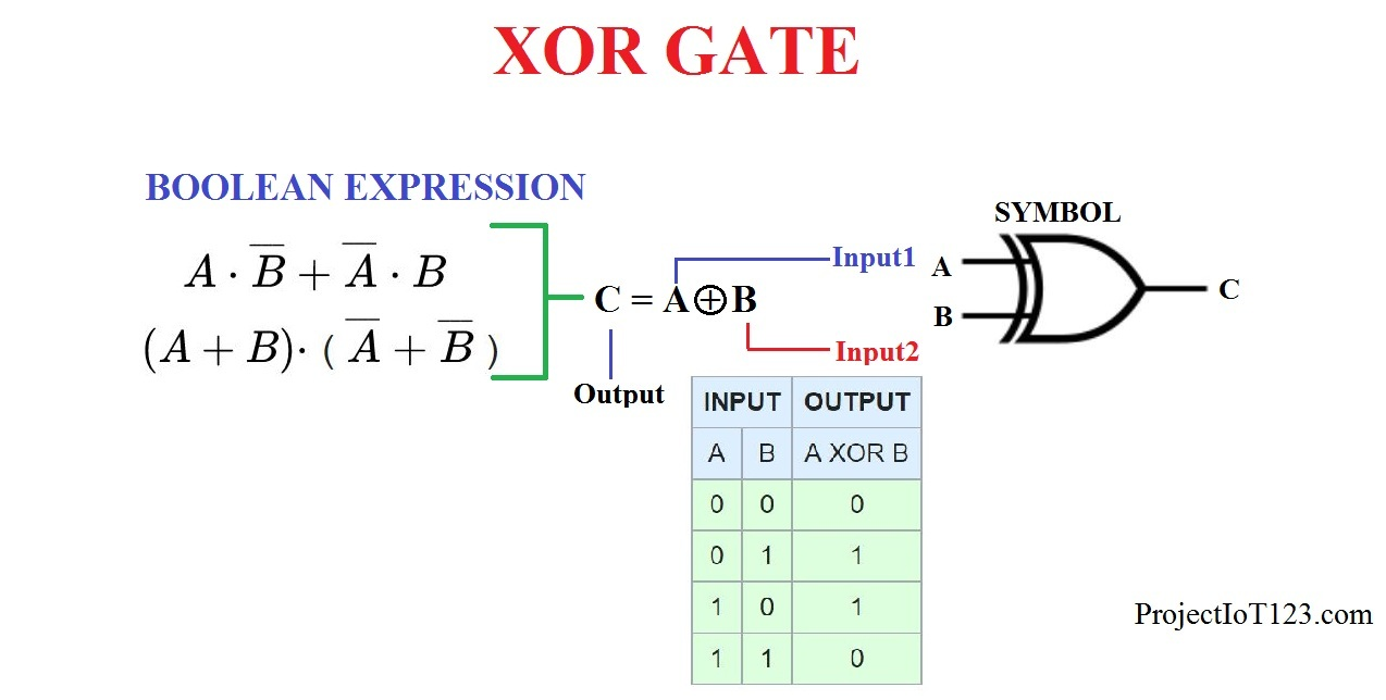 And Or Nand Nor Xor Xnor introduction to xor gate - projectiot123 technology
