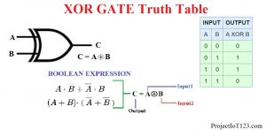 XOR Gate TRUTH TABLE,XOR Gate