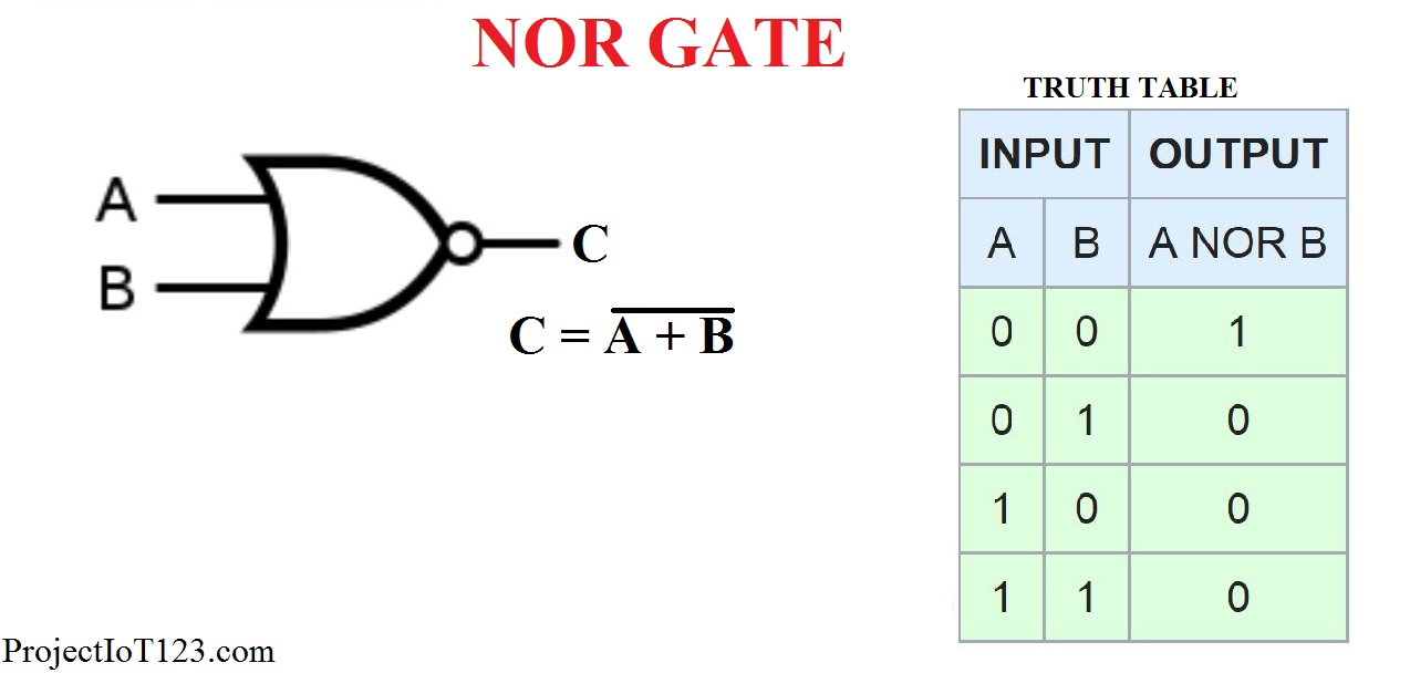 Introduction To Nor Gate