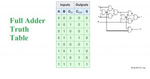 What is Full Adder,full adder expression,full adder Truth Table