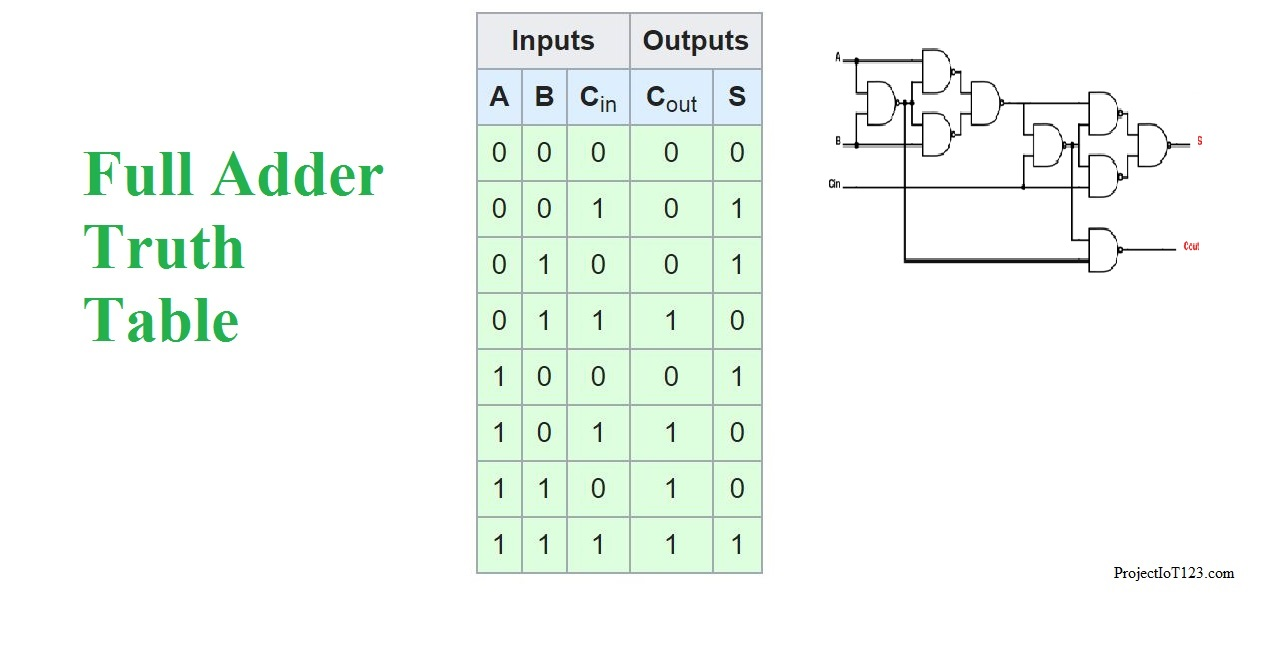 Introduction to Full Adder