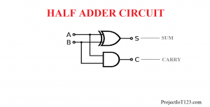Introduction to Half Adder,what is Half Adder