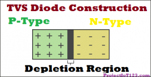 Construction of TVS Diode