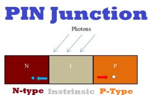 PN junction diode,Working of the Photodiode