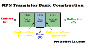 What is a Transistor,Construction of NPN BJT,Types of Transistors
