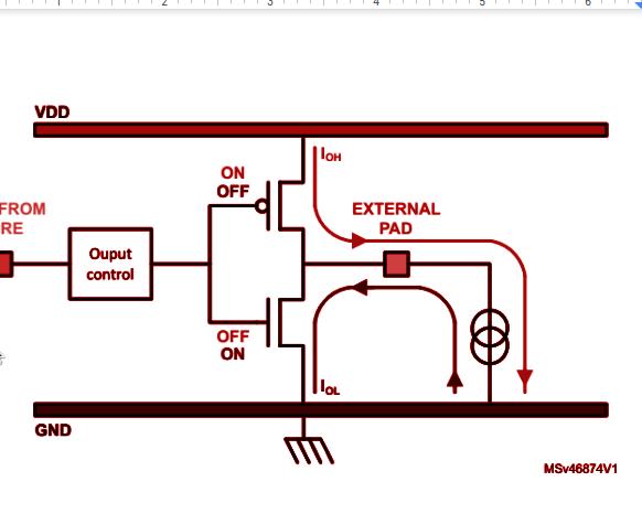 STM32 Using GPIO as Output